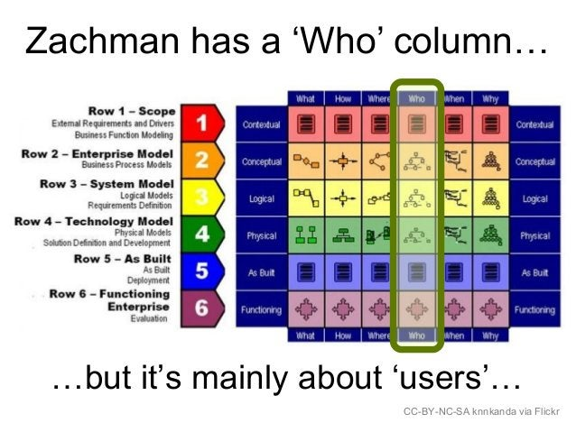 Zachman has a 'Who' column… CC-BY-NC-SA knnkanda via Flickr …but it's mainly about 'users'…