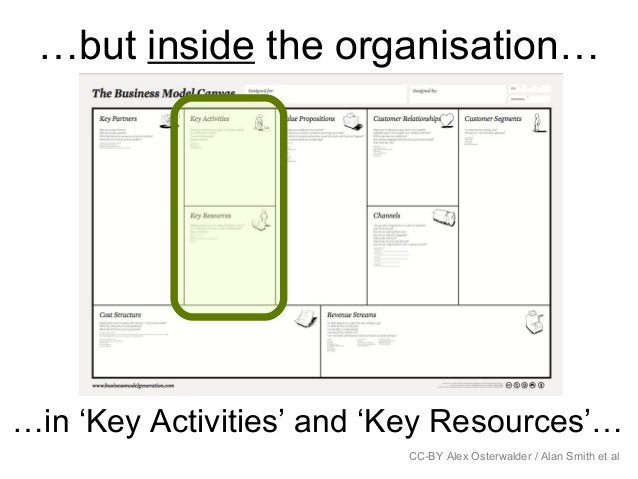 …but inside the organisation… CC-BY Alex Osterwalder / Alan Smith et al …in 'Key Activities' and 'Key Resources'…