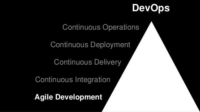 Automatisation des tests fonctionnels Plan Code Build Test Release Deploy Operate