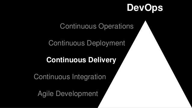 Supervision et centralisation des logs Plan Code Build Test Release Deploy Operate