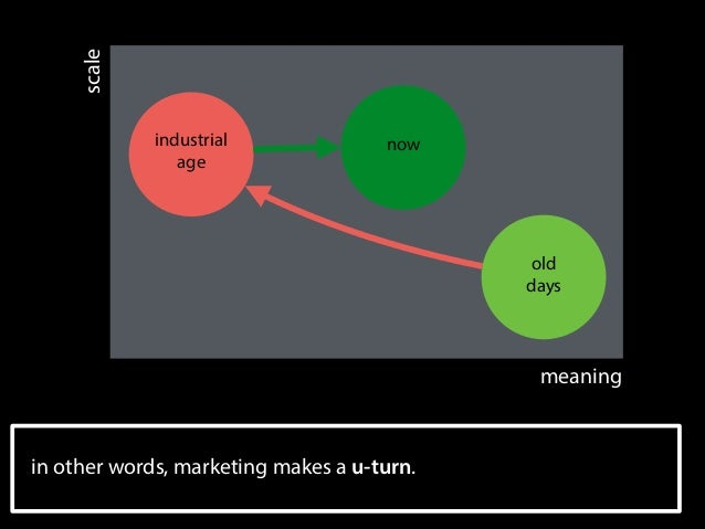 scale industrial age  now  old days  meaning  in other words, marketing makes a u-turn.