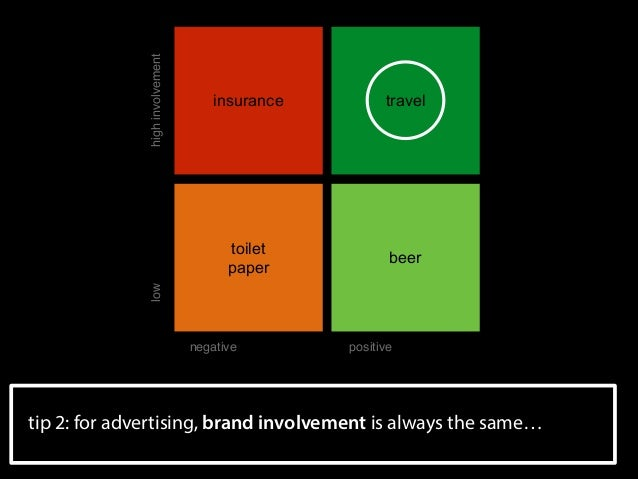 high involvement  travel  toilet paper  beer  low  insurance  negative  positive  tip 2: for advertising, brand involveme...