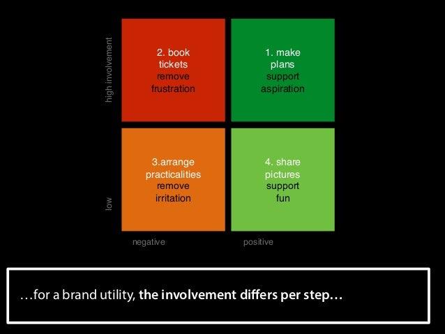 high involvement low  2. book tickets remove frustration  1. make plans  support  aspiration  3.arrange practicalit...