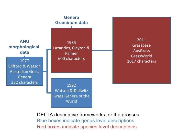 1985 Lazarides, Clayton & Palmer 600 characters 2011 Grassbase AusGrass GrassWorld 1017 characters 1977 Clifford & Watson ...