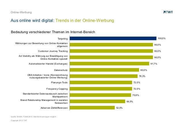 Online-WerbungAus online wird digital: Trends in der Online-WerbungBedeutung verschiedener Themen im Internet-Bereich     ...