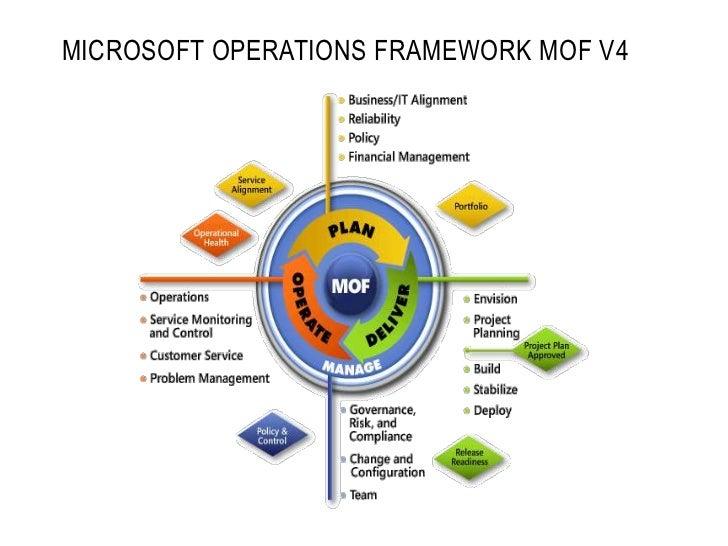Ausspc 2011 Operational Frameworks And Deployment