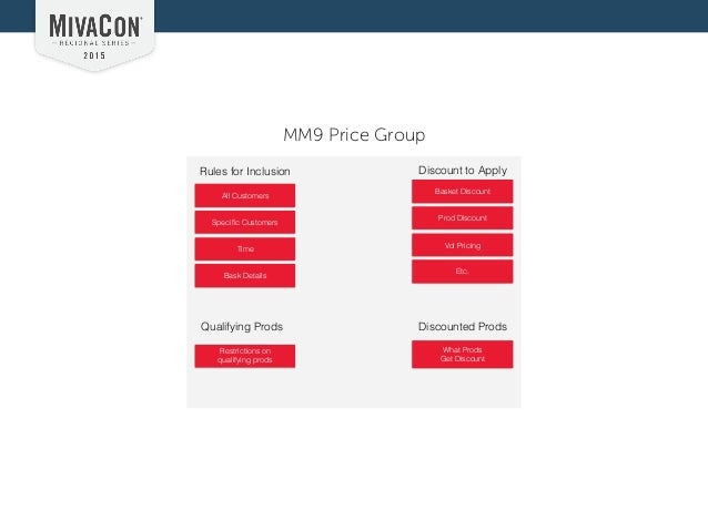Merchandising Miva Merchant 9 Unlocking The Power Of Price Groups