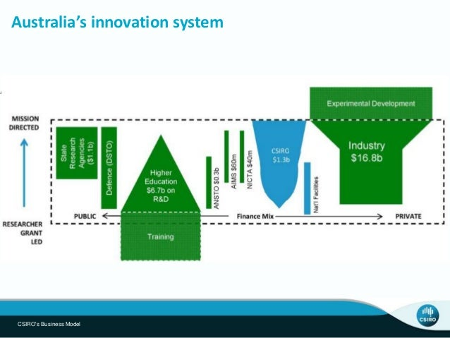 CSIRO works with clients on R&D projects across three horizons Horizon 1 Horizon 2 Horizon 3 Improving core products and s...