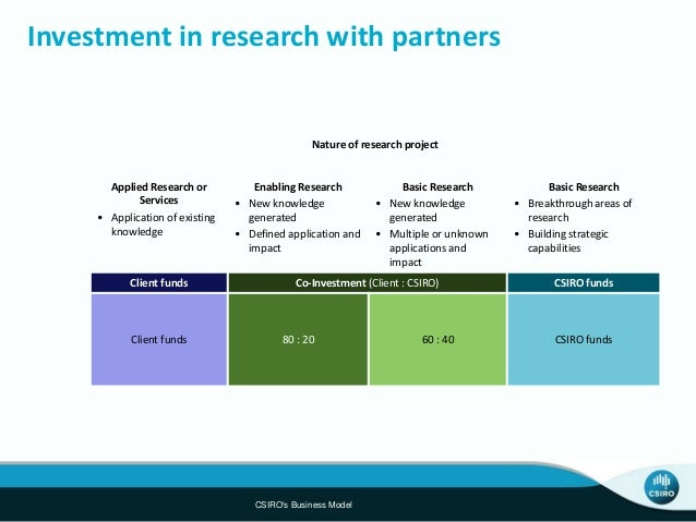 Industry roadmaps and landscaping Overall industry drivers Value chain CSIRO portfolio Market value Aus (farm gate) dairy ...