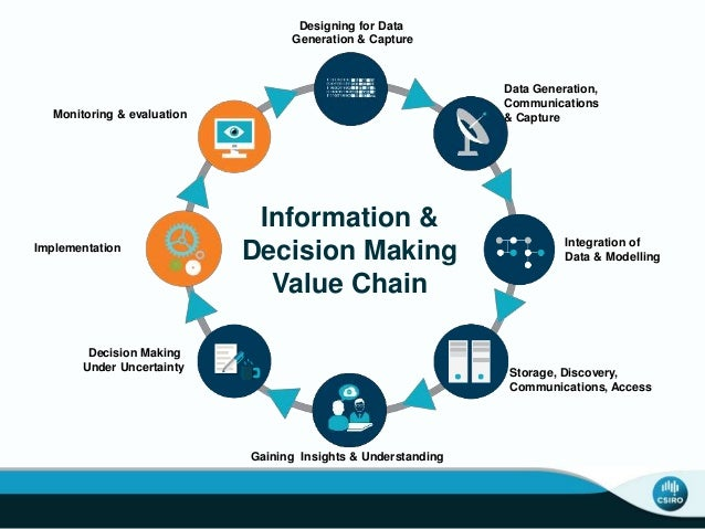Designing for Data Generation & Capture Data Generation, Communications & Capture Integration of Data & Modelling Implemen...