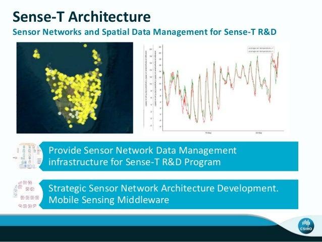 Sense-T Architecture Sensor Networks and Spatial Data Management for Sense-T R&D Provide Sensor Network Data Management in...