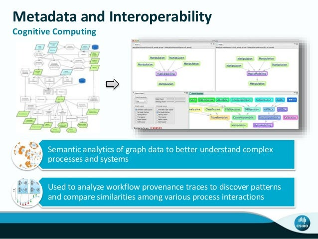 Metadata and Interoperability Cognitive Computing Semantic analytics of graph data to better understand complex processes ...