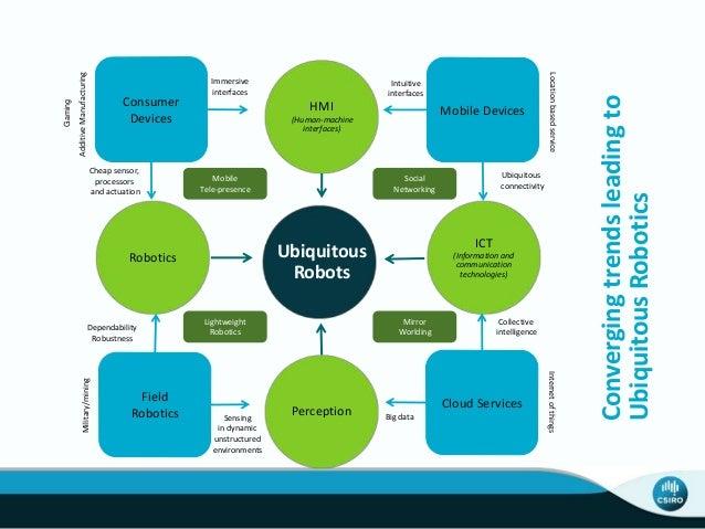 Convergingtrendsleadingto UbiquitousRobotics Field Robotics Dependability Robustness Military/mining Sensing in dynamic un...