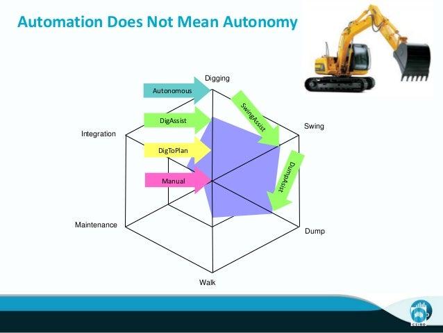 Automation Does Not Mean Autonomy Digging Swing Dump Walk Maintenance Integration Autonomous Manual DigAssist DigToPlan