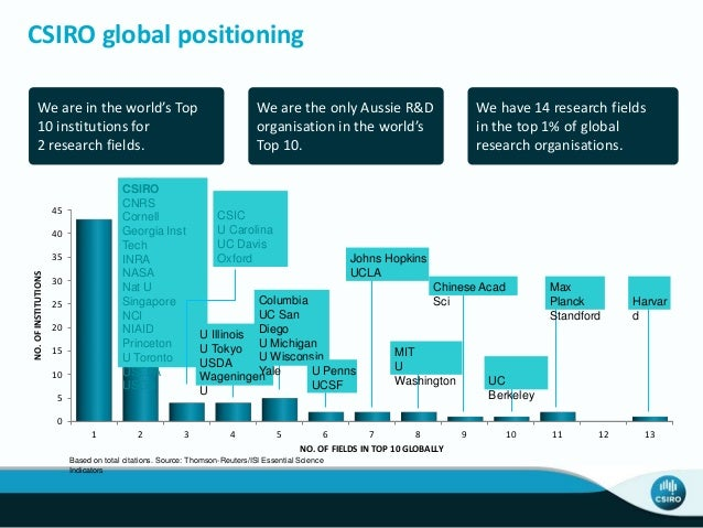 We are in the world's Top 10 institutions for 2 research fields. We are the only Aussie R&D organisation in the world's To...