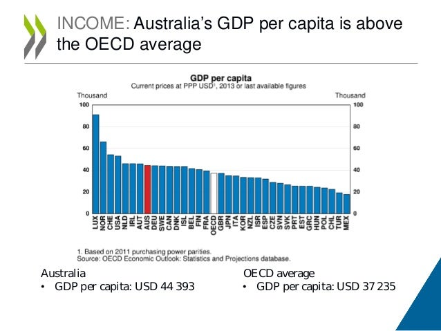 a comparison of the economies of taiwan and australia List of countries by gdp (nominal) per capita  these economies are not ranked in the charts here, but are listed in sequence by gdp for comparison.