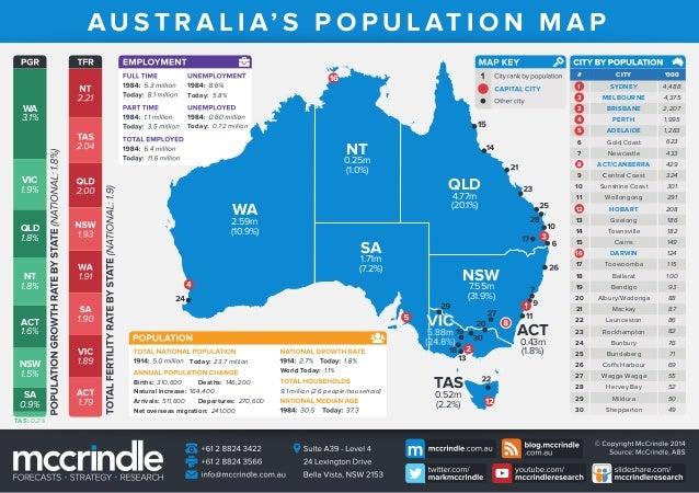 Australia population-map-generational-profile-2014 infographic-mc_crindle