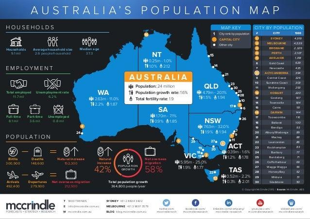 Central Coast Australia Map.Australia Population Map Generational Profile 2015 Infographic Mccrin