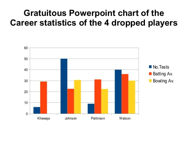 Gratuitous Powerpoint chart of theCareer statistics of the 4 dropped players   60   50                                    ...