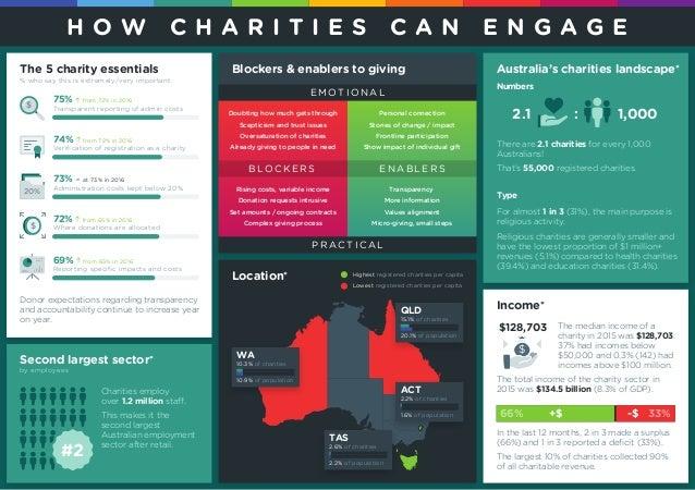 Australian communities report infographic 2017 Slide 2