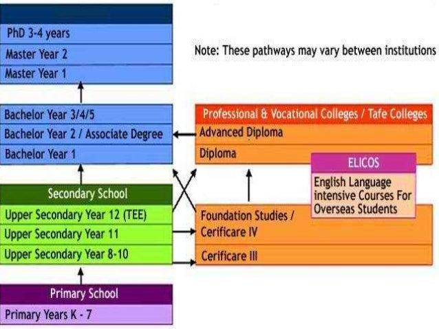 Australian educational system