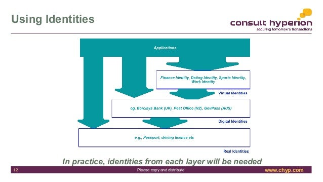 www.chyp.comPlease copy and distribute Using Identities In practice, identities from each layer will be needed 12