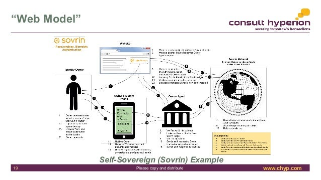 """www.chyp.comPlease copy and distribute """"Web Model"""" Self-Sovereign (Sovrin) Example 19"""