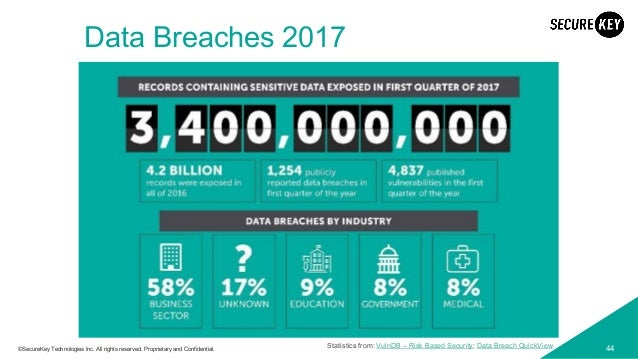 44©SecureKey Technologies Inc. All rights reserved. Proprietary and Confidential. Data Breaches 2017 Statistics from: Vuln...