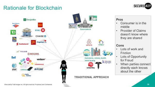 56©SecureKey Technologies Inc. All rights reserved. Proprietary and Confidential. Rationale for Blockchain Pros • Consumer...