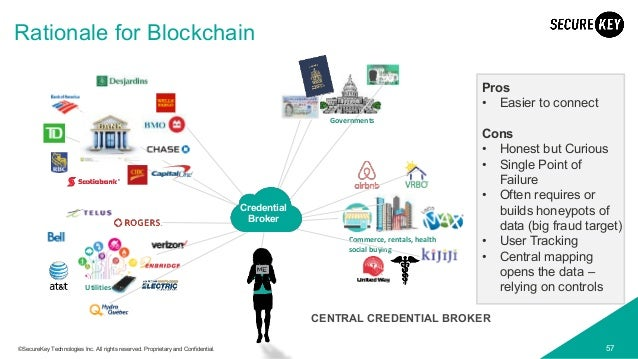57©SecureKey Technologies Inc. All rights reserved. Proprietary and Confidential. Rationale for Blockchain Pros • Easier t...