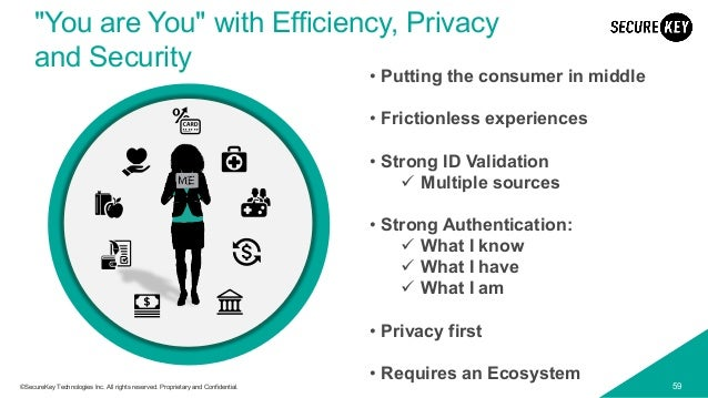 """59©SecureKey Technologies Inc. All rights reserved. Proprietary and Confidential. """"You are You"""" with Efficiency, Privacy a..."""