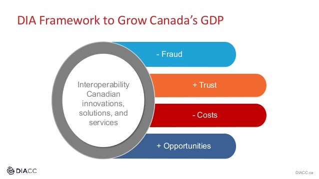 - Fraud + Trust - Costs + Opportunities Interoperability Canadian innovations, solutions, and services DIACC.ca DIA Framew...