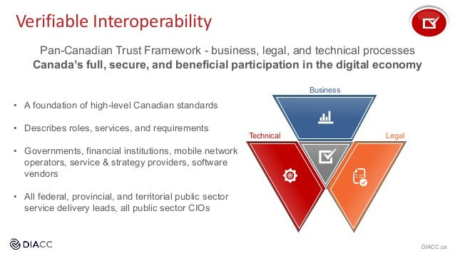 Verifiable Interoperability Business LegalTechnical Pan-Canadian Trust Framework - business, legal, and technical processe...