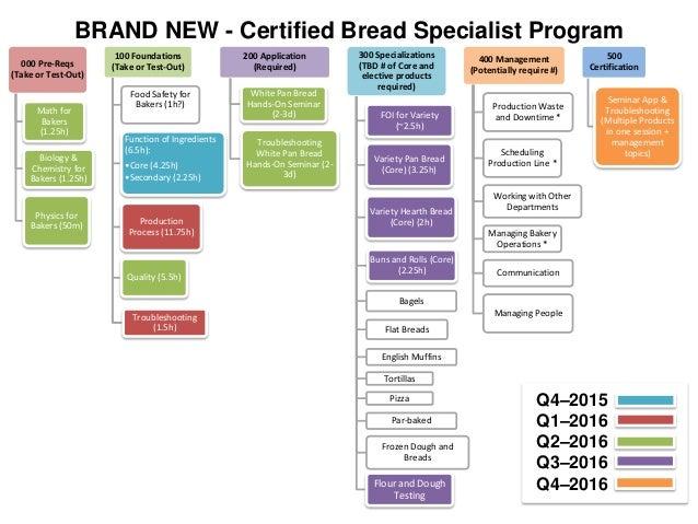 Australian society of baking conference aib