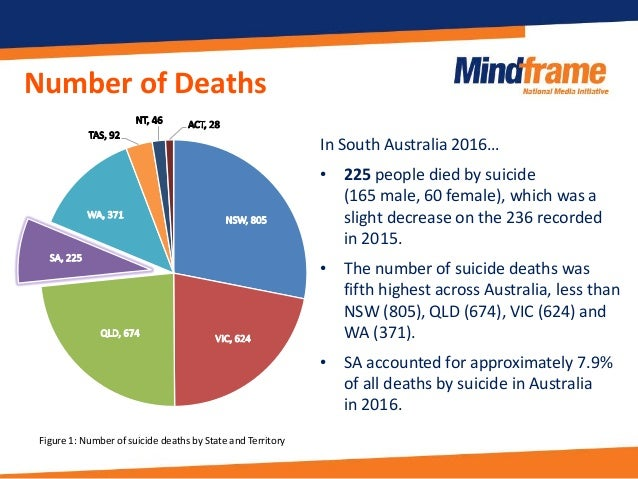 Mindframe summary - Australian State and Territory suicide data 2016