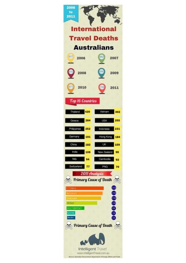 Australian travel deaths overseas.2006 to 2011.infographic.intelligent travel.travel risk management