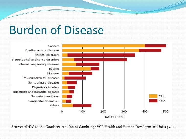 """the double burden of disease in """"the global burden of disease: a comprehensive assessment of mortality and disability from diseases, injuries and risk factors in 1990 and projected to 2020"""" vol1, global burden of diseases and injury series."""