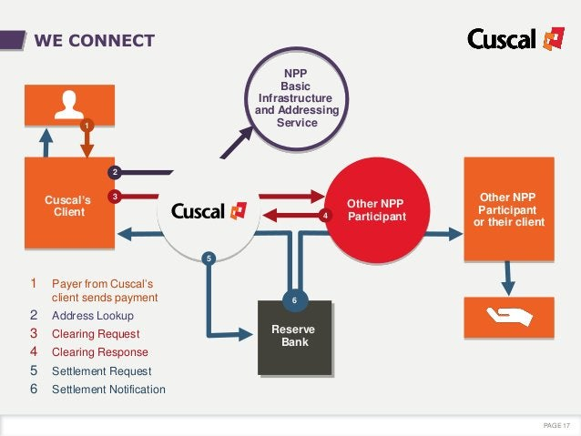 Reserve Bank 6 Other NPP Participant or their client PAGE 17 WE CONNECT 1 Payer from Cuscal's client sends payment 2 Addre...