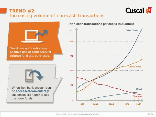 TREND #2 Increasing volume of non-cash transactions Growth in debit cards shows positive use of bank account balance for d...