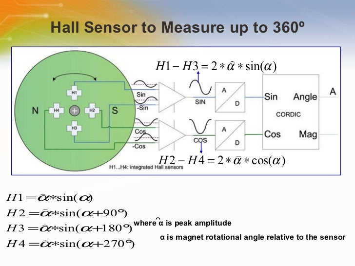 sensors and encoders in control system pdf