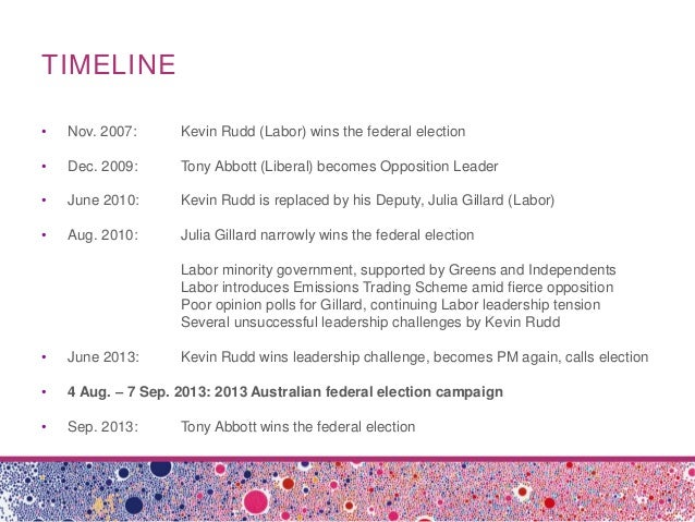 #ausvotes Mark Two: Twitter in the 2013 Australian Federal Election Slide 3