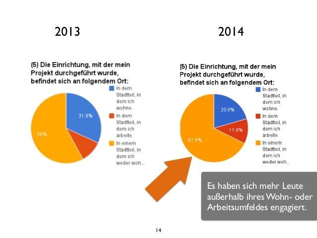14 2013 2014 Es haben sich mehr Leute außerhalb ihres Wohn- oder Arbeitsumfeldes engagiert.