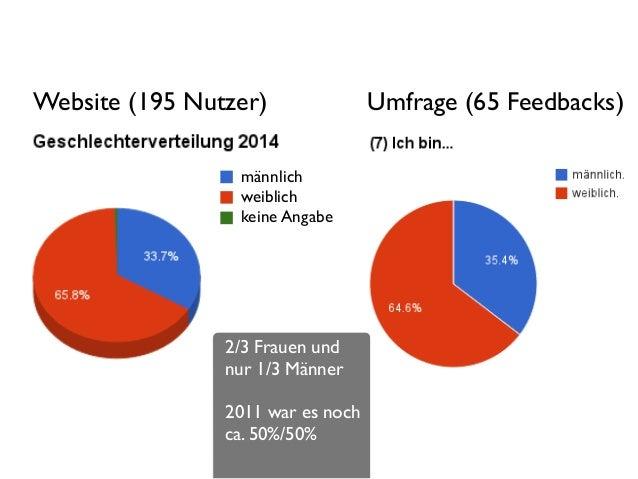 4 männlich  weiblich  keine Angabe Umfrage (65 Feedbacks)Website (195 Nutzer) 2/3 Frauen und nur 1/3 Männer  ! 2011 war...