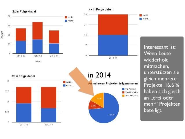 7 in 2014 Interessant ist: Wenn Leute wiederholt mitmachen, unterstützen sie gleich mehrere Projekte. 16,6 % haben sich gl...