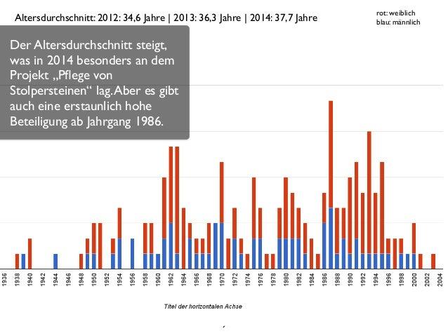 9 rot: weiblich  blau: männlichAltersdurchschnitt: 2012: 34,6 Jahre | 2013: 36,3 Jahre | 2014: 37,7 Jahre Der Altersdurch...