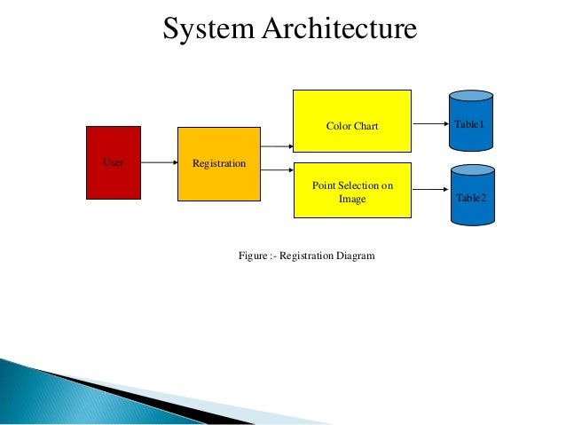 Authentication scheme for session password using images and color 6 system architectureuser registrationpoint selection onimagecolor chart table1table2figure registration diagram ccuart Choice Image