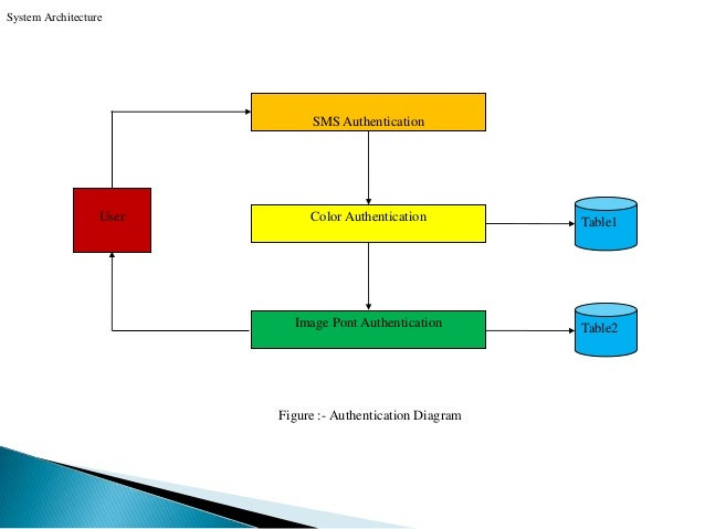 Authentication scheme for session password using images and color ccuart Choice Image