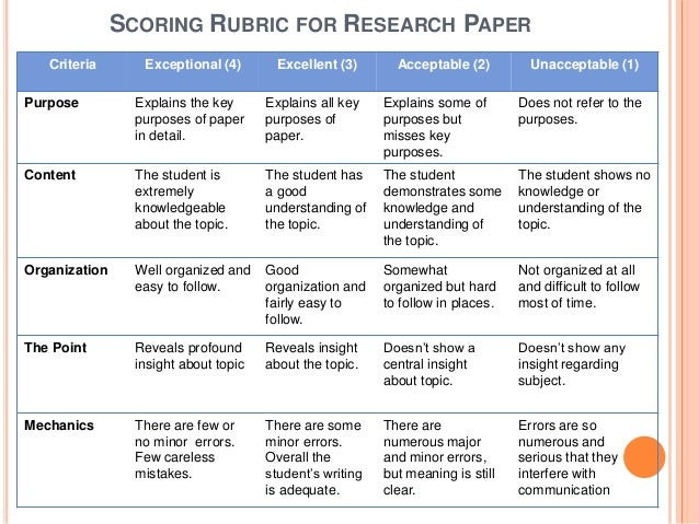 Research paper copyright grading rubric examples