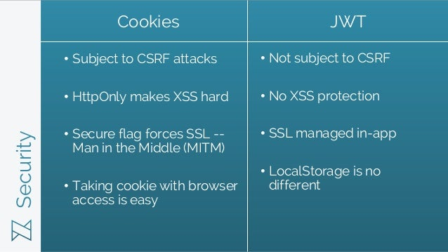 Security • Subject to CSRF attacks • HttpOnly makes XSS hard • Secure flag forces SSL -- Man in the Middle (MITM) • Taking...