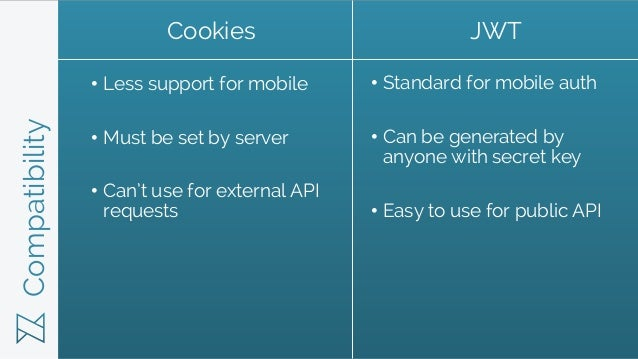 Compatibility • Less support for mobile • Must be set by server • Can't use for external API requests • Standard for mobil...